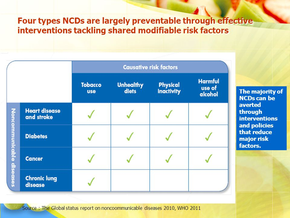 Four types NCDs are largely preventable through effective interventions tackling shared modifiable risk factors