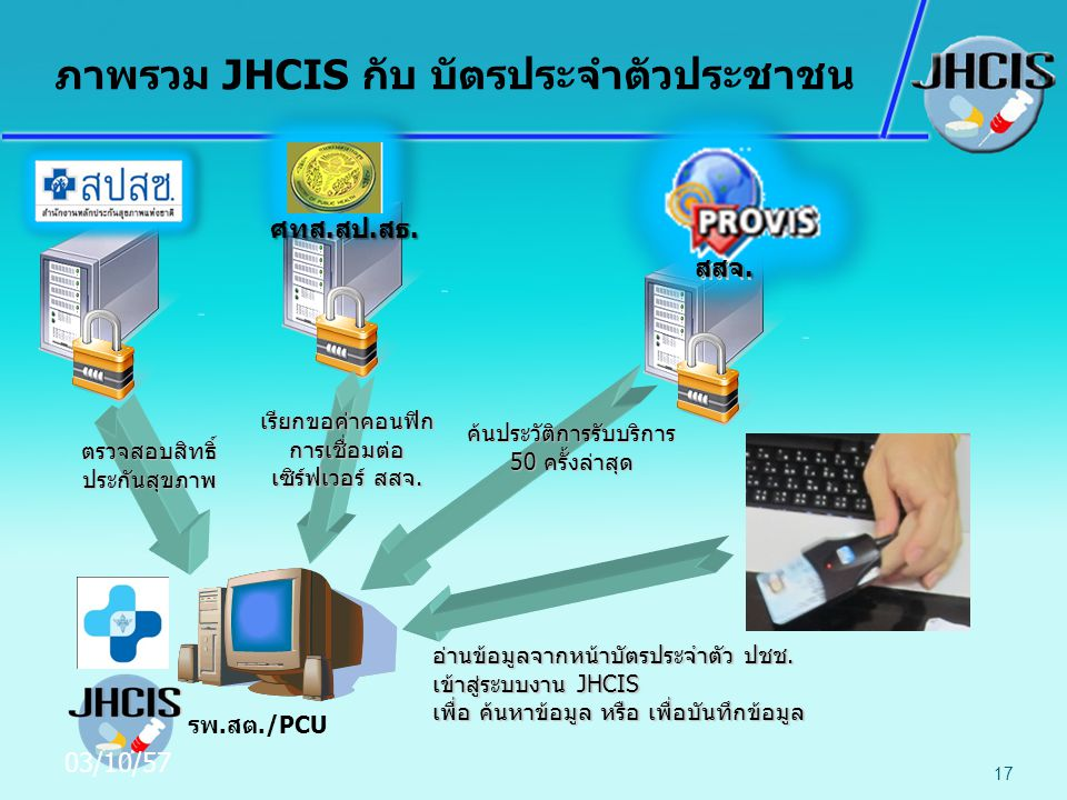 ภาพรวม JHCIS กับ บัตรประจำตัวประชาชน