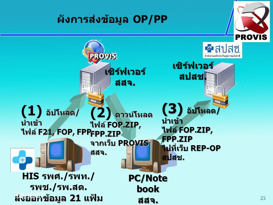 HIS รพศ./รพท./รพช./รพ.สต. ส่งออกข้อมูล 21 แฟ้ม (F21, FOP, FPP)