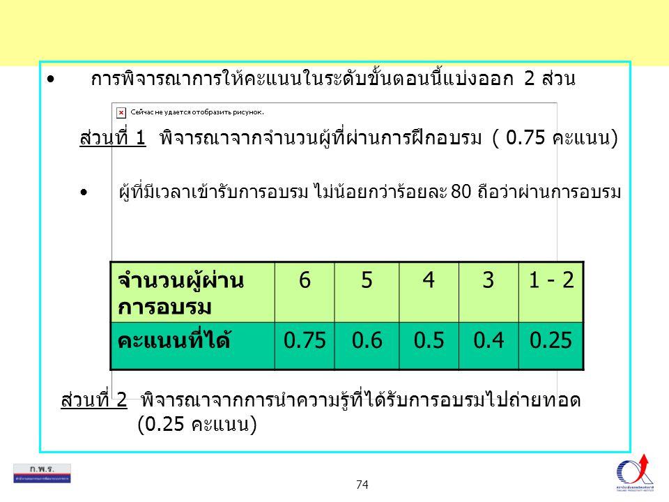 จำนวนผู้ผ่านการอบรม 6 5 4 3 1 - 2 คะแนนที่ได้ 0.75 0.6 0.5 0.4 0.25