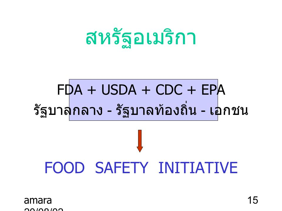 สหรัฐอเมริกา FOOD SAFETY INITIATIVE FDA + USDA + CDC + EPA