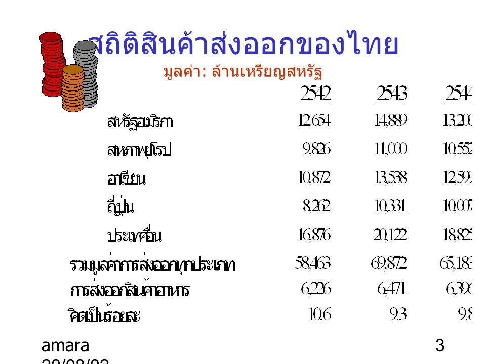 สถิติสินค้าส่งออกของไทย มูลค่า: ล้านเหรียญสหรัฐ
