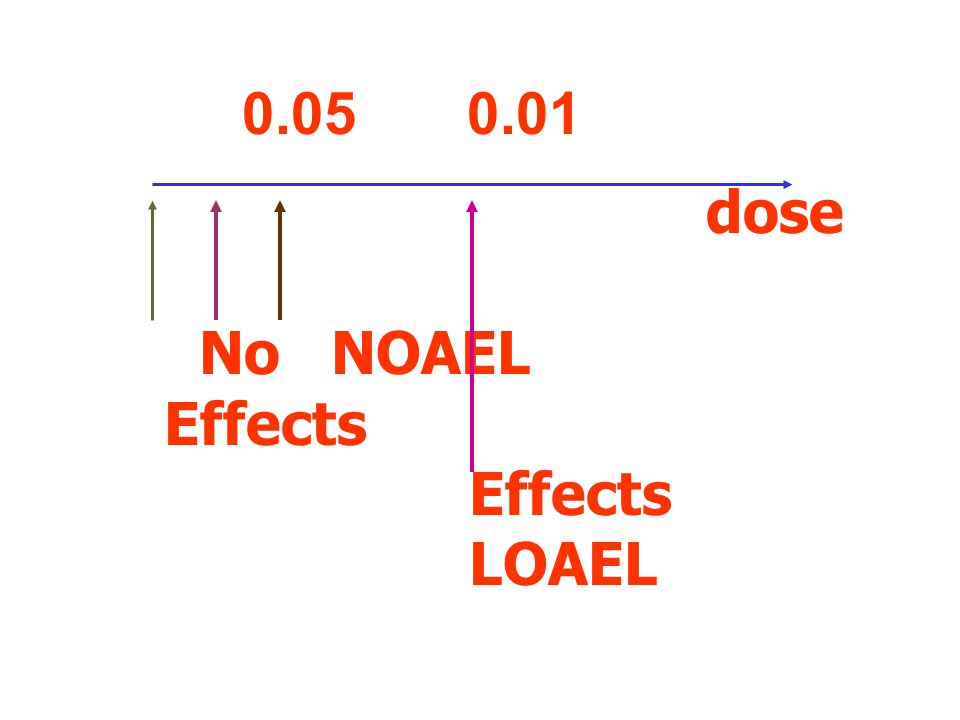 0.05 0.01 dose No NOAEL Effects LOAEL