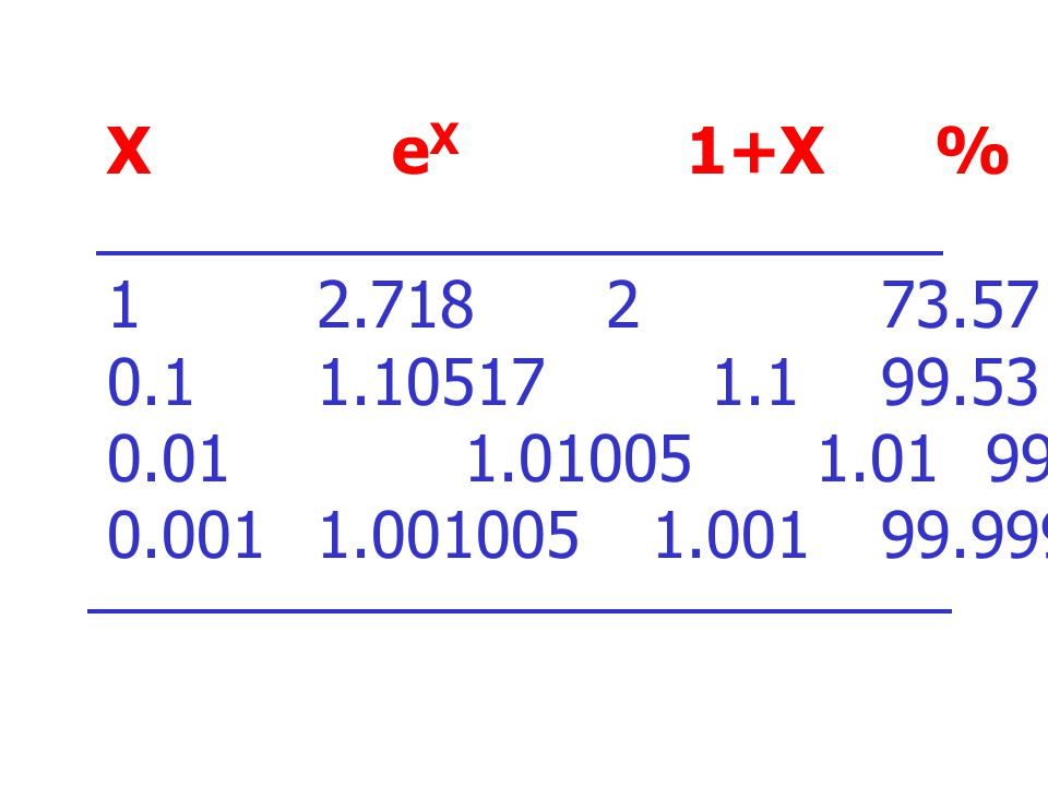 X eX 1+X % 1 2.718 2 73.57. 0.1 1.10517 1.1 99.53. 0.01 1.01005 1.01 99.995.
