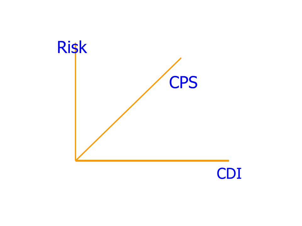 Risk CPS CDI