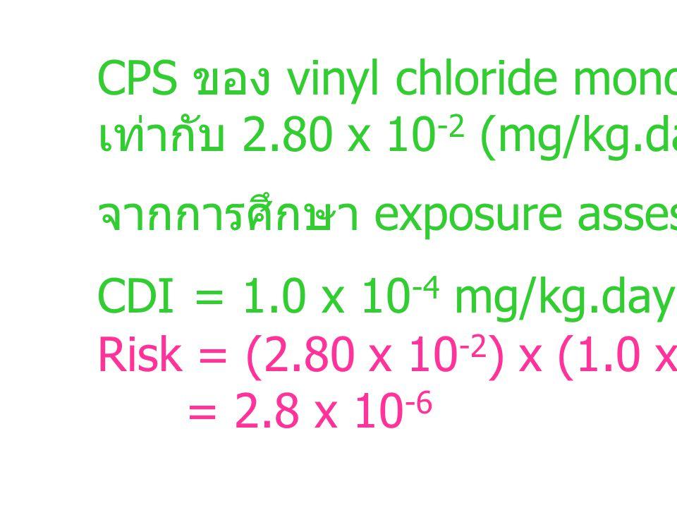 CPS ของ vinyl chloride monomer