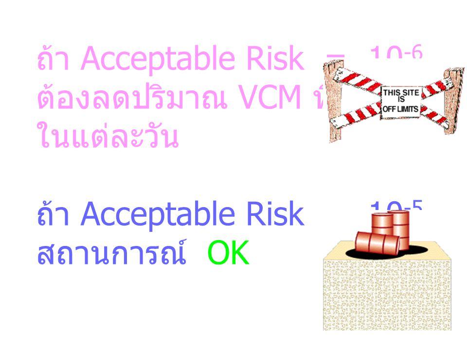 ถ้า Acceptable Risk = 10-6 ต้องลดปริมาณ VCM ที่ได้รับ. ในแต่ละวัน. ถ้า Acceptable Risk = 10-5.