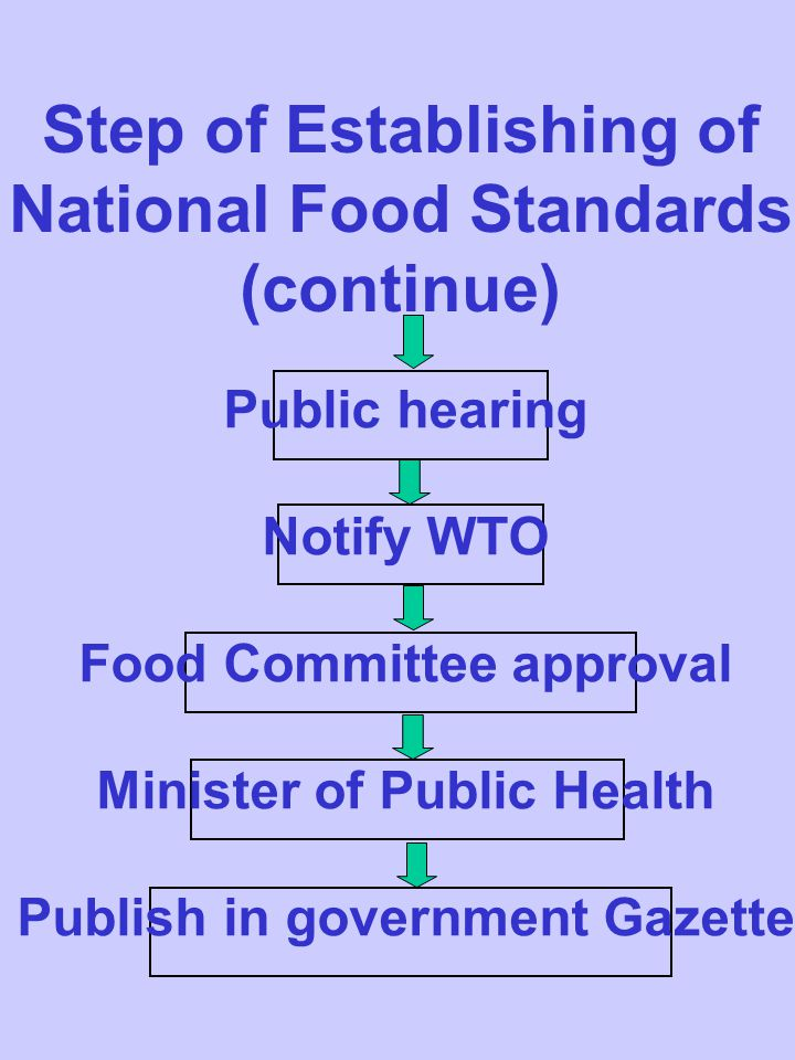 Step of Establishing of National Food Standards (continue)