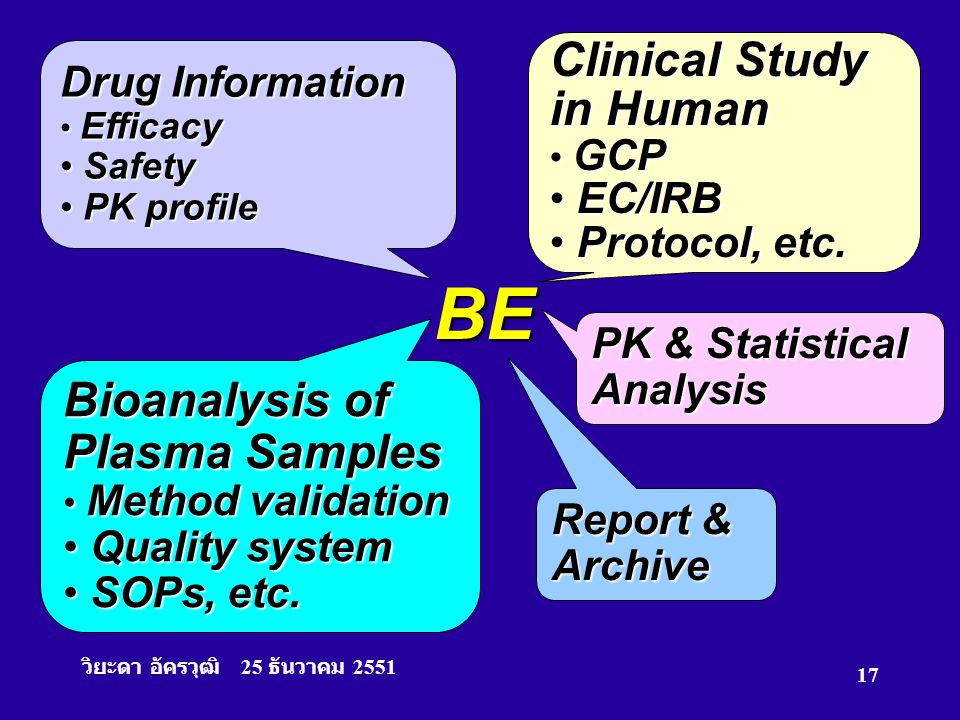 BE Clinical Study in Human Bioanalysis of Plasma Samples