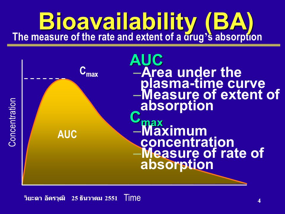 Bioavailability (BA) AUC Area under the plasma-time curve