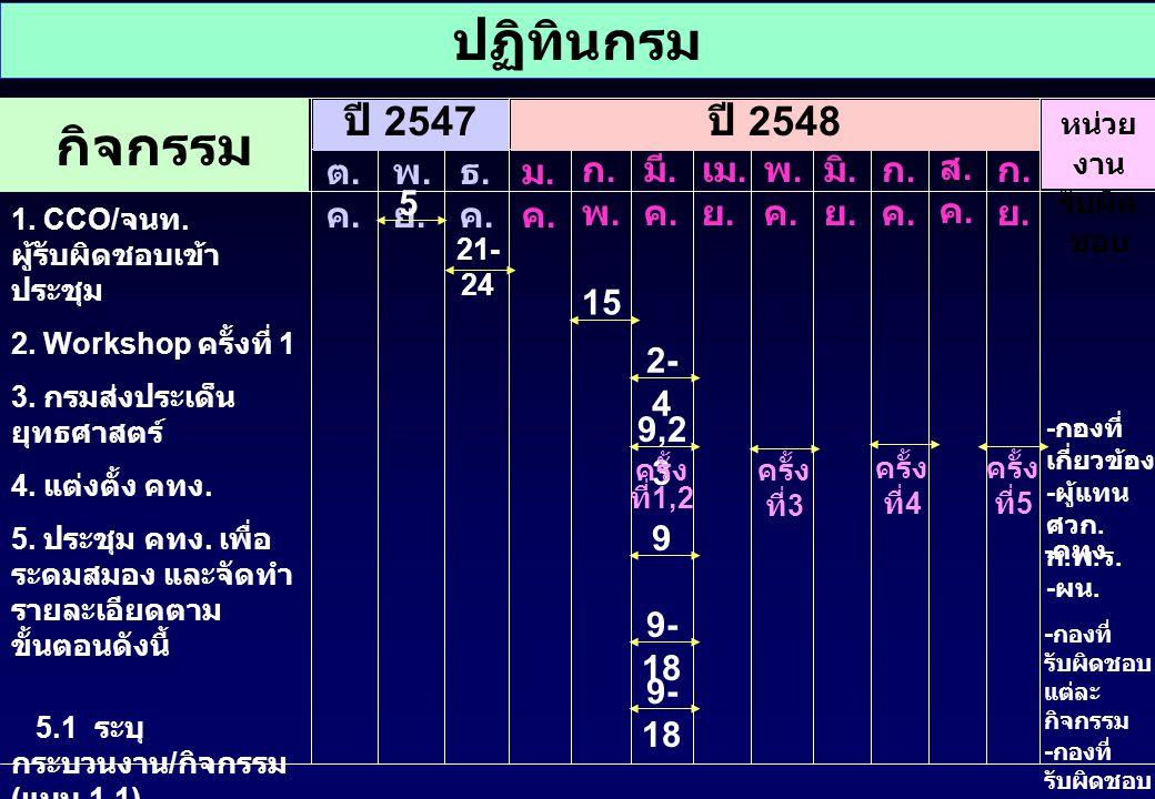 ปฏิทินกรม กิจกรรม ปี 2547 ปี 2548 ต.ค. พ.ย. ธ.ค. ม.ค. ก.พ. มี.ค. เม.ย.