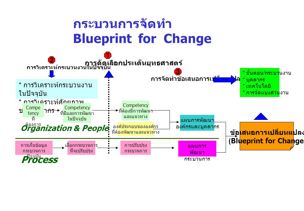 ข้อเสนอการเปลี่ยนแปลง (Blueprint for Change)