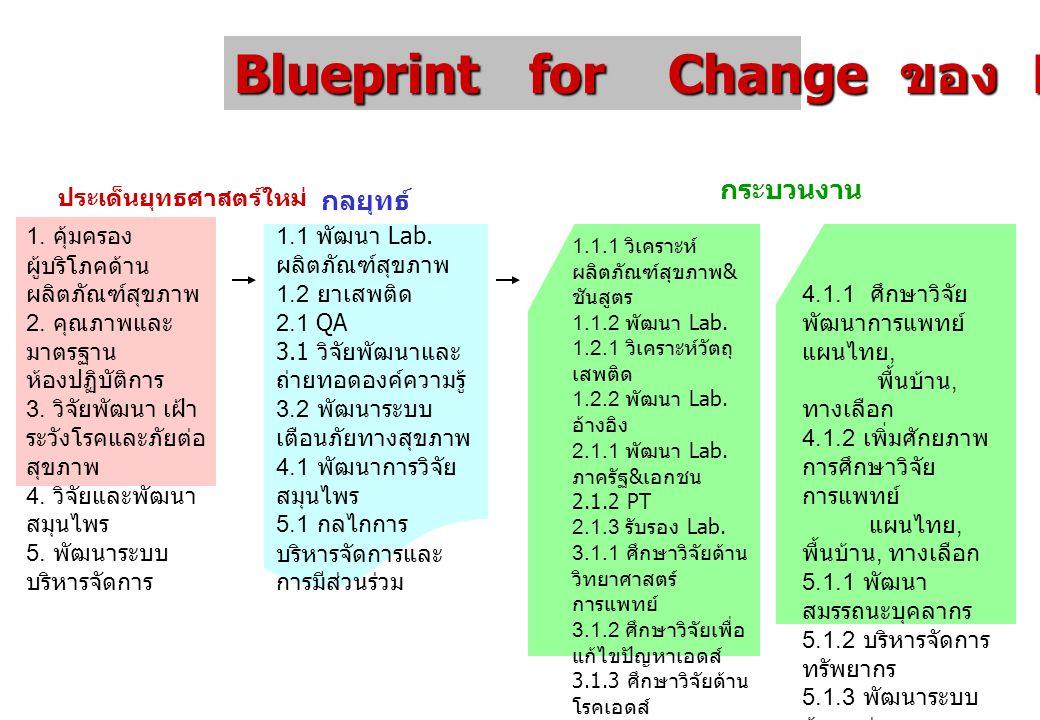 Blueprint for Change ของ DMSc