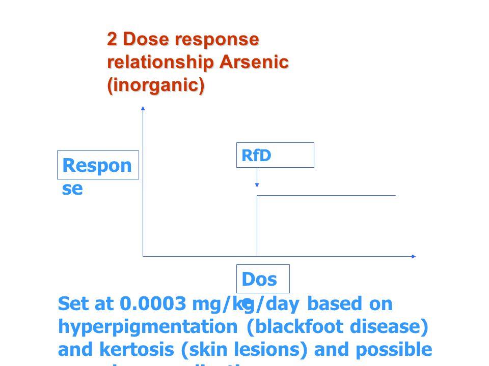 2 Dose response relationship Arsenic (inorganic)