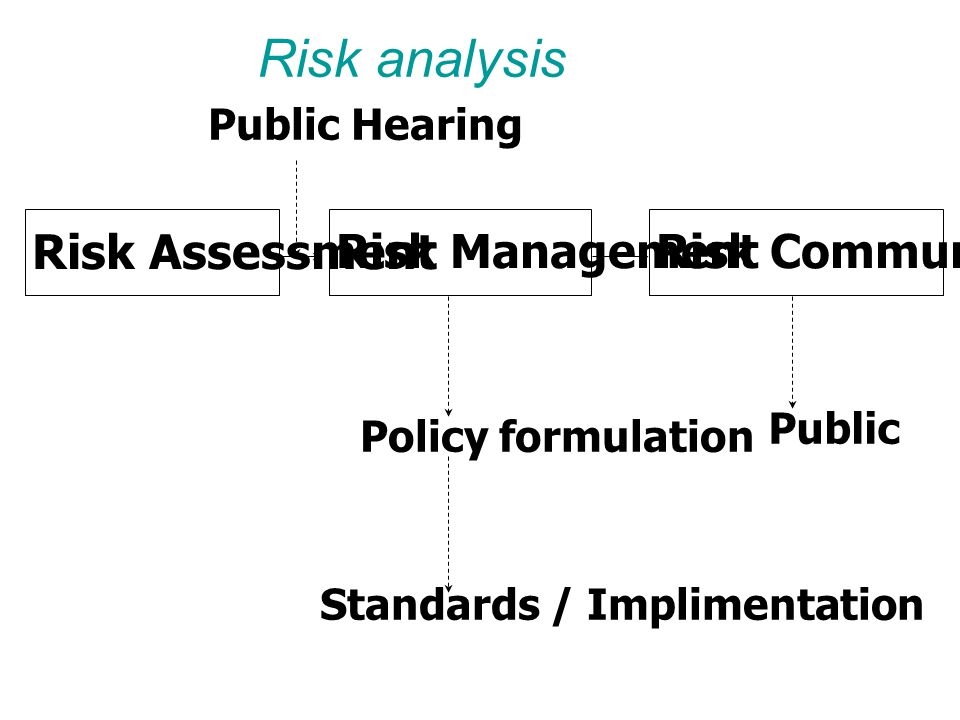 Risk analysis Risk Assessment Risk Management Risk Communication