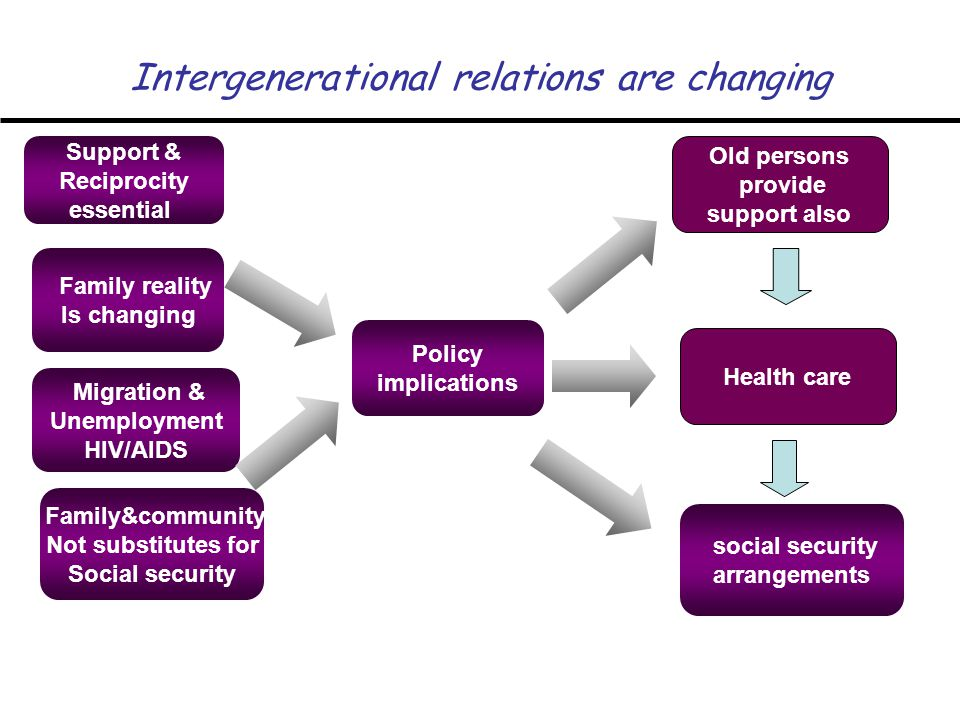 Intergenerational relations are changing