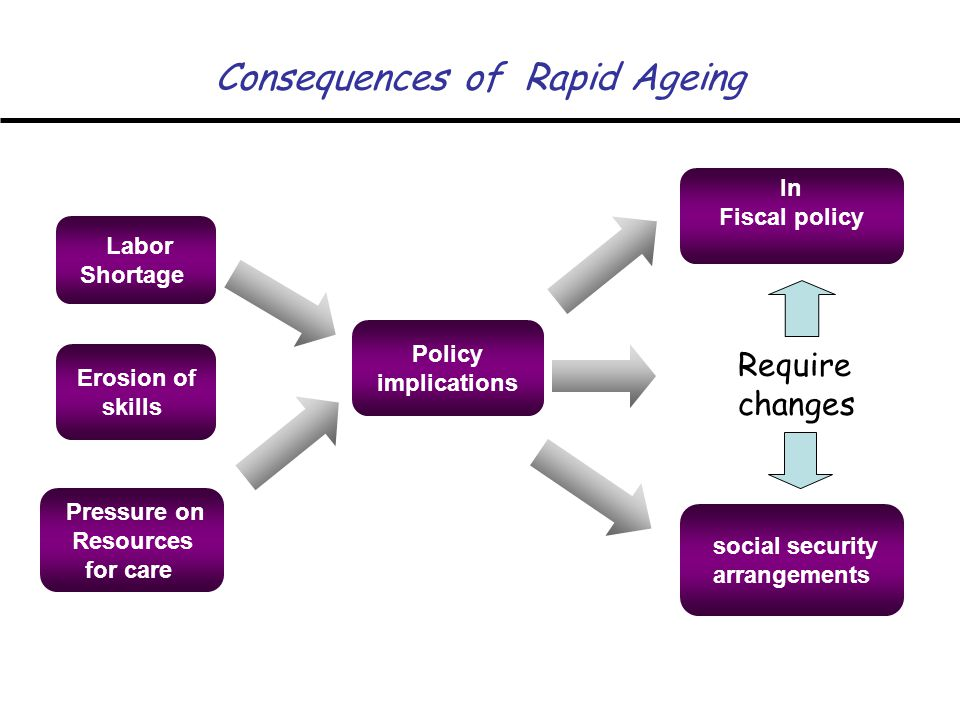 Consequences of Rapid Ageing