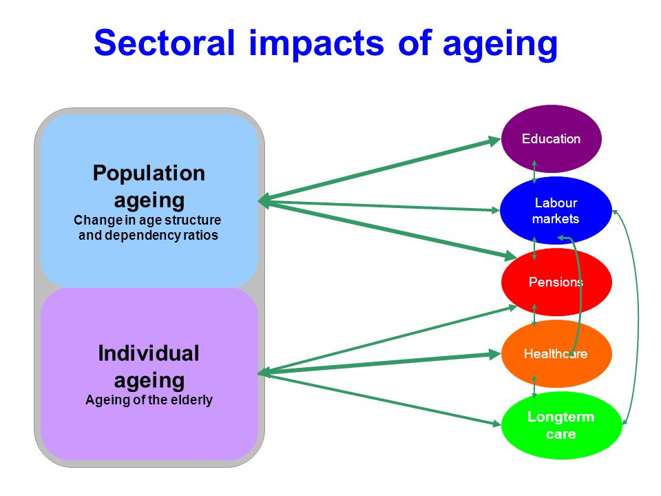 Sectoral impacts of ageing