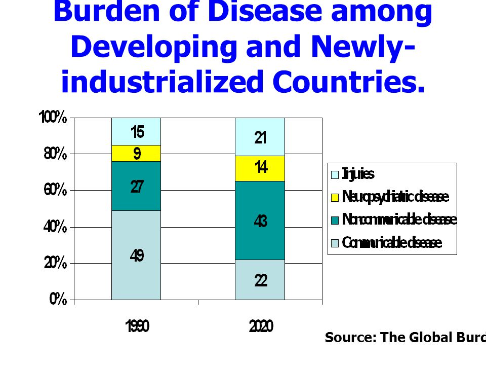 Burden of Disease among Developing and Newly-industrialized Countries.