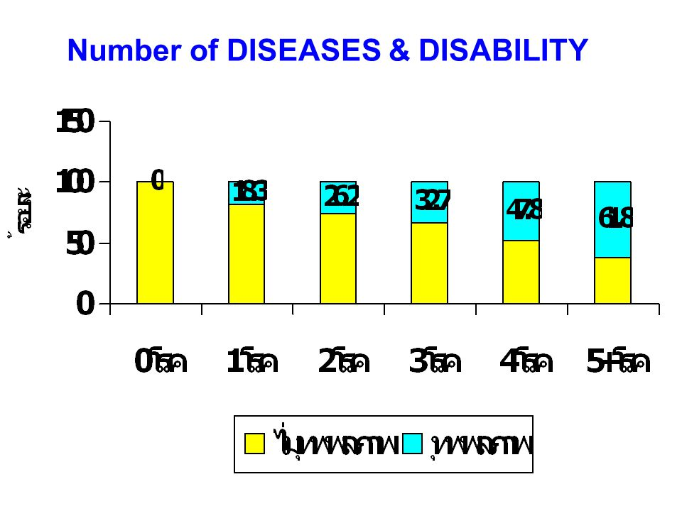 Number of DISEASES & DISABILITY