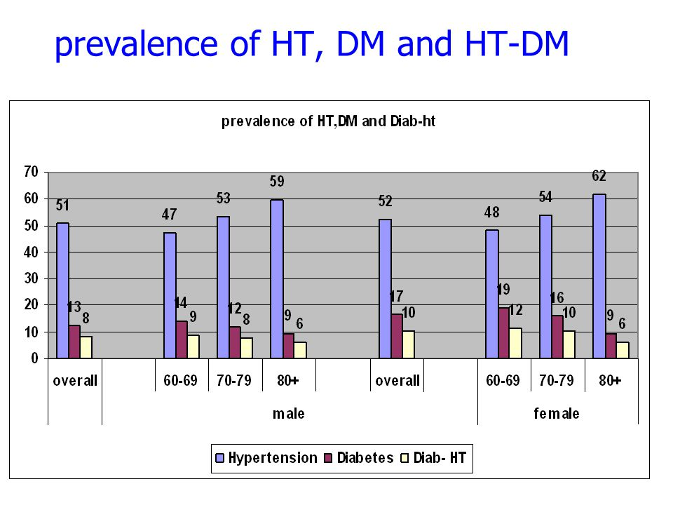prevalence of HT, DM and HT-DM