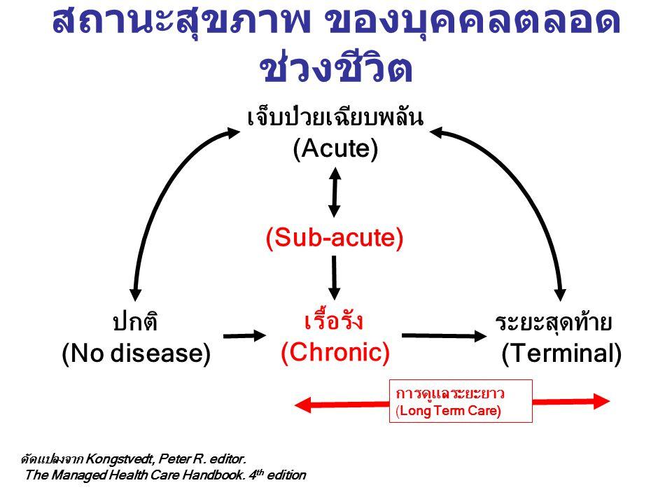 สถานะสุขภาพ ของบุคคลตลอดช่วงชีวิต