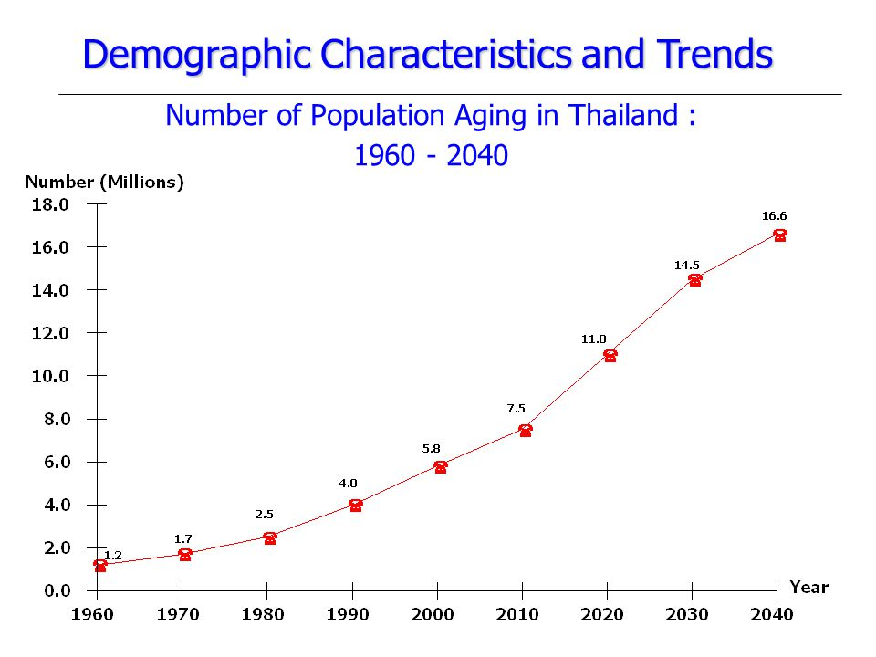 Number of Population Aging in Thailand : 1960 - 2040