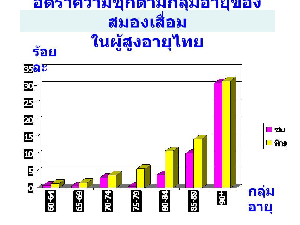 อัตราความชุกตามกลุ่มอายุของสมองเสื่อม ในผู้สูงอายุไทย