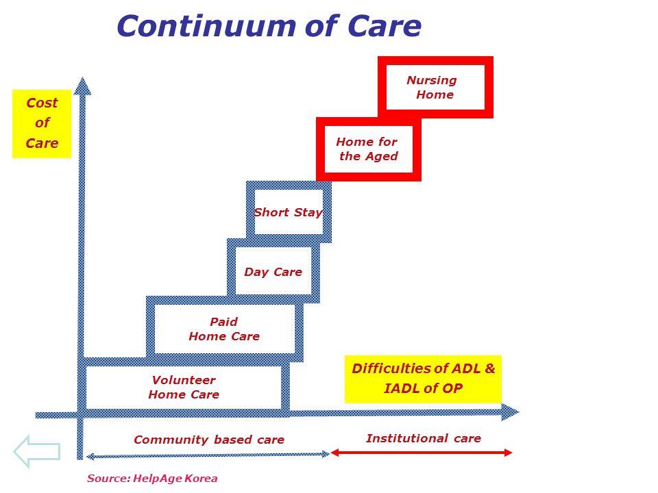 Difficulties of ADL & IADL of OP