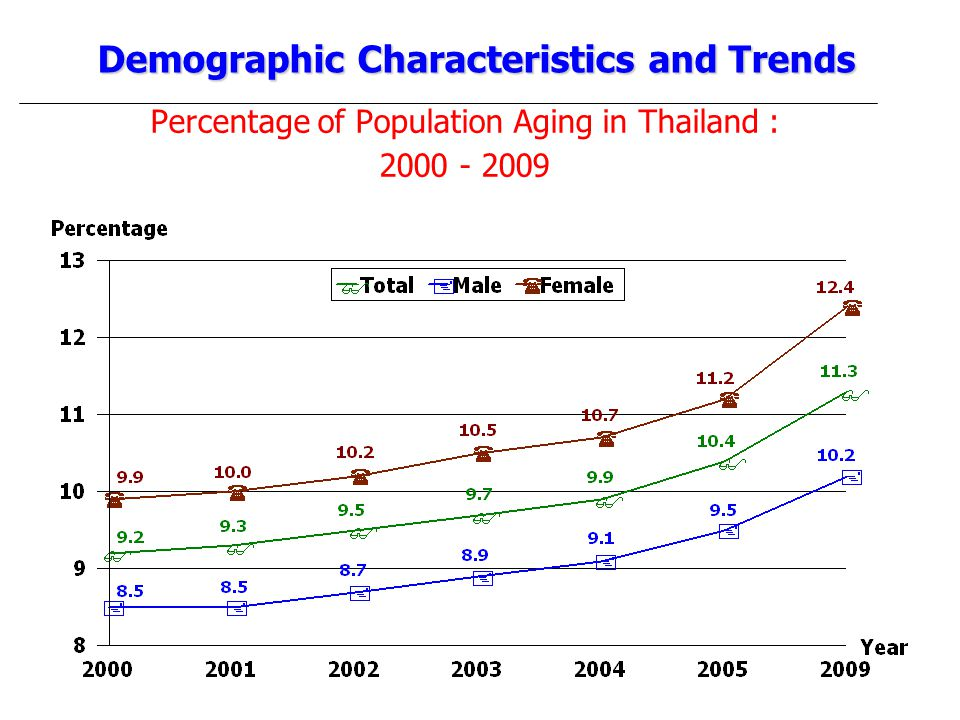 Percentage of Population Aging in Thailand : 2000 - 2009