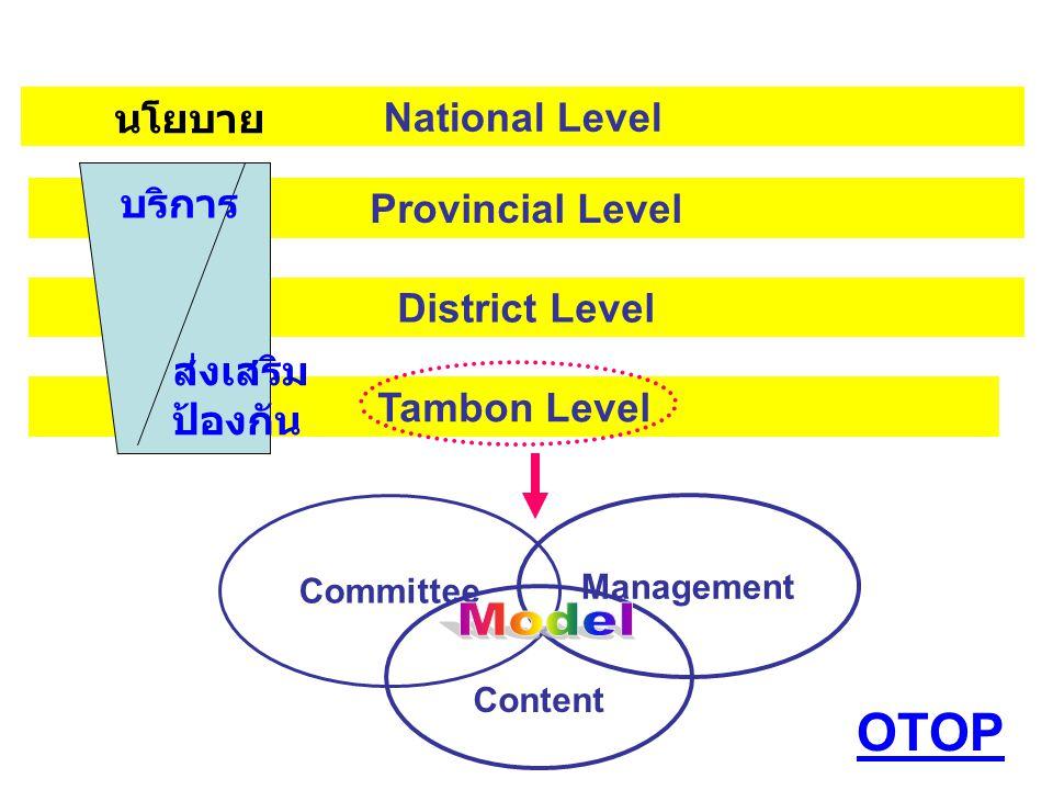 Model OTOP นโยบาย National Level บริการ Provincial Level