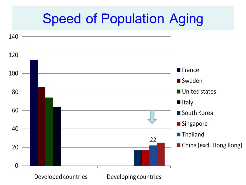 Speed of Population Aging