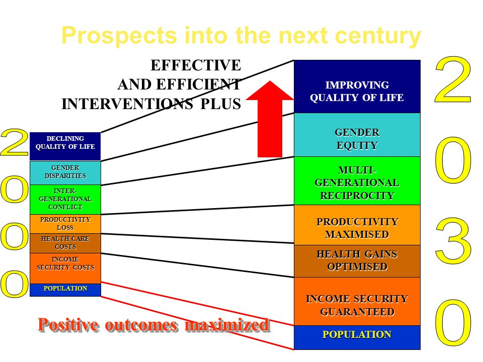 Prospects into the next century