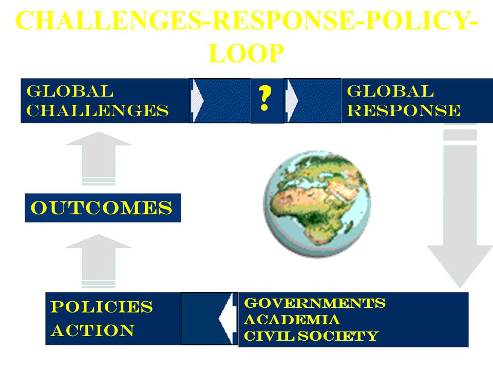 CHALLENGES-RESPONSE-POLICY-LOOP