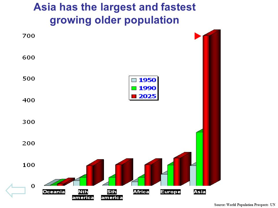 Asia has the largest and fastest growing older population