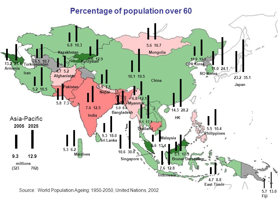 Percentage of population over 60