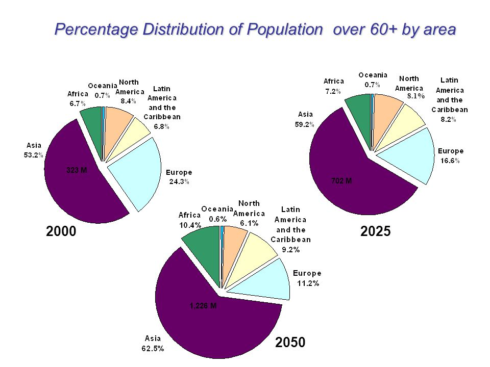 Percentage Distribution of Population over 60+ by area