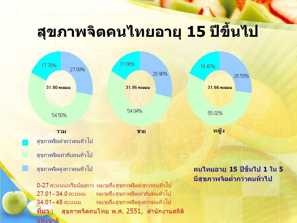 สุขภาพจิตคนไทยอายุ 15 ปีขึ้นไป