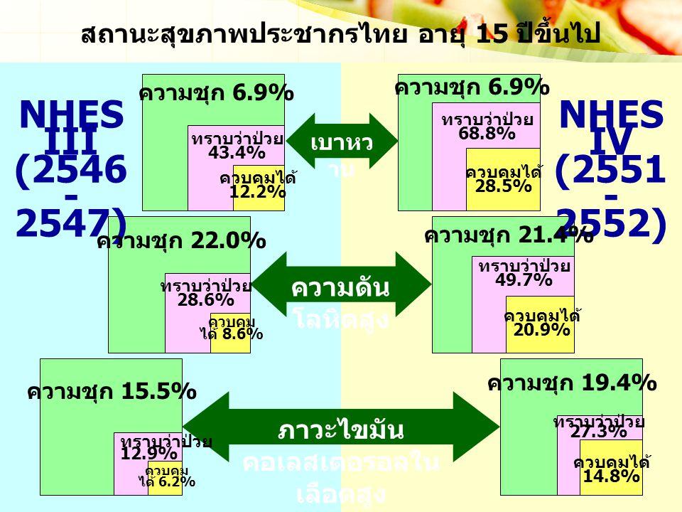 สถานะสุขภาพประชากรไทย อายุ 15 ปีขึ้นไป ภาวะไขมันคอเลสเตอรอลในเลือดสูง