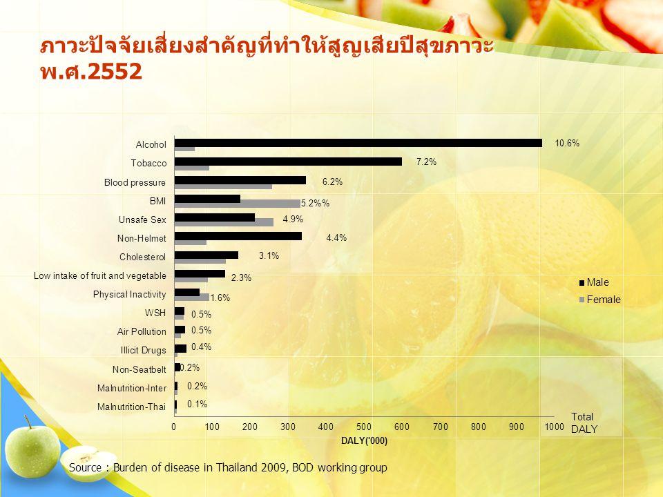 ภาวะปัจจัยเสี่ยงสำคัญที่ทำให้สูญเสียปีสุขภาวะ พ.ศ.2552