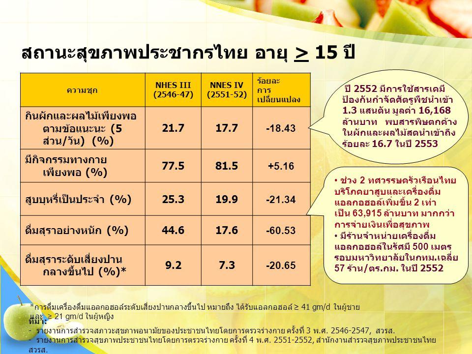 สถานะสุขภาพประชากรไทย อายุ > 15 ปี