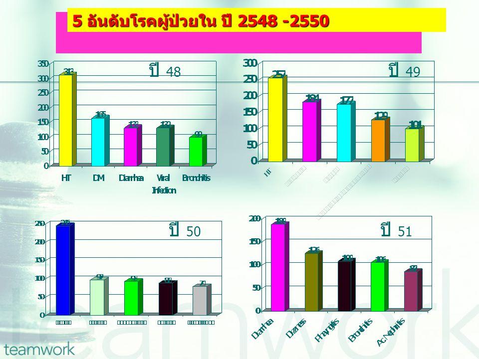 5 อันดับโรคผู้ป่วยใน ปี 2548 -2550