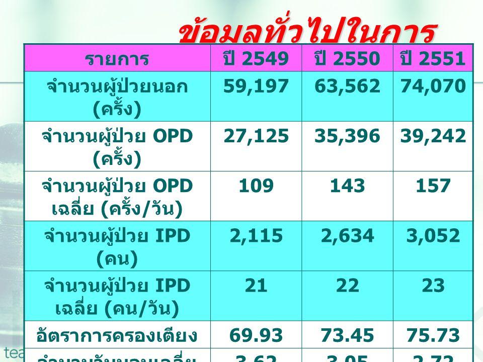 ข้อมูลทั่วไปในการให้บริการปี 2549-2551