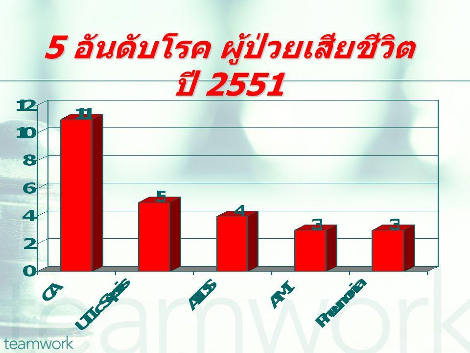 5 อันดับโรค ผู้ป่วยเสียชีวิต ปี 2551