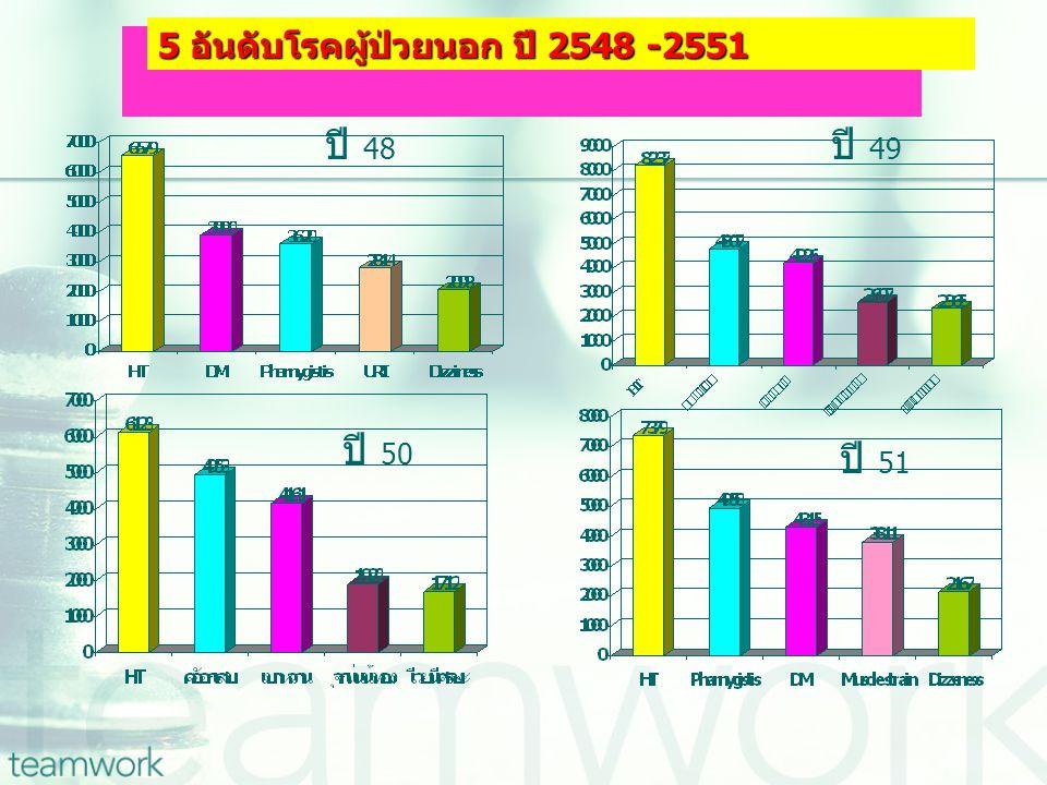 5 อันดับโรคผู้ป่วยนอก ปี 2548 -2551