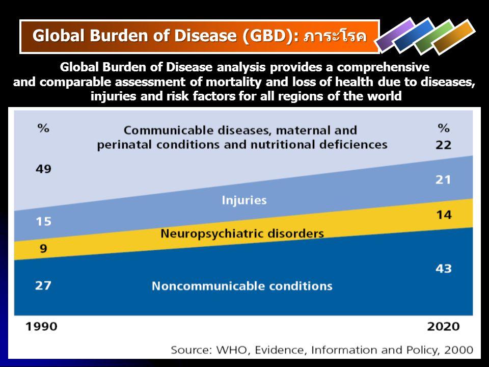 Global Burden of Disease (GBD): ภาระโรค