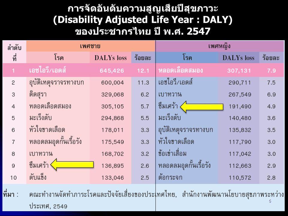 การจัดอันดับความสูญเสียปีสุขภาวะ (Disability Adjusted Life Year : DALY) ของประชากรไทย ปี พ.ศ. 2547