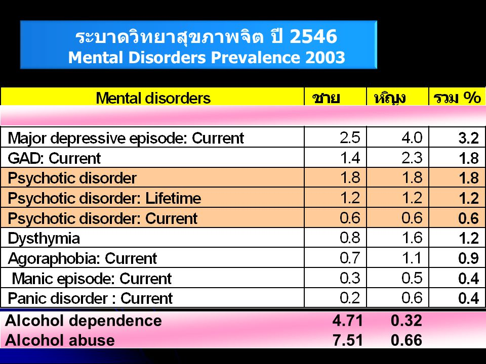 ระบาดวิทยาสุขภาพจิต ปี 2546 Mental Disorders Prevalence 2003