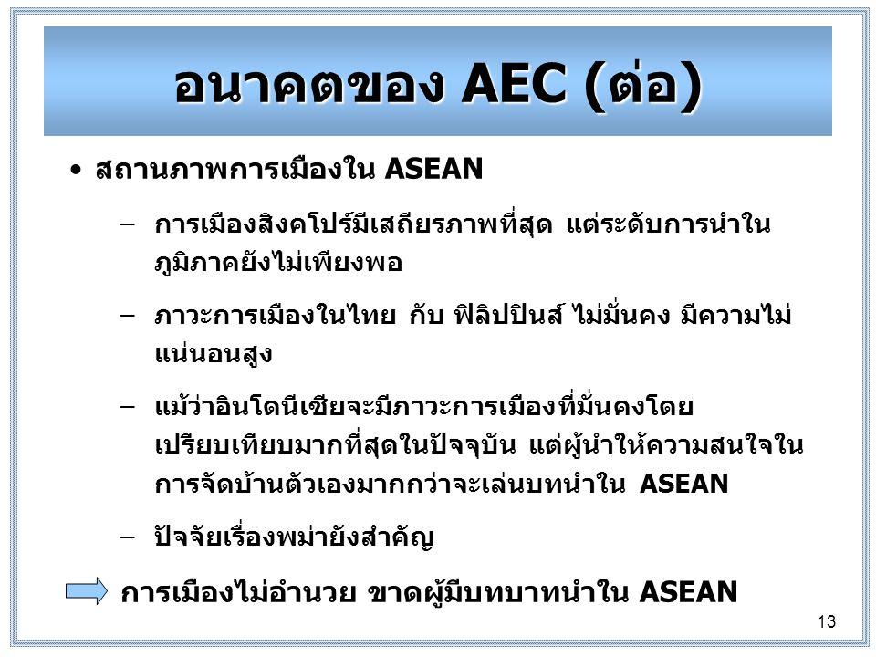 อนาคตของ AEC (ต่อ) สถานภาพการเมืองใน ASEAN