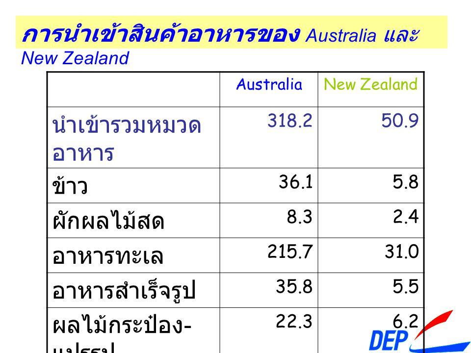 การนำเข้าสินค้าอาหารของ Australia และ New Zealand